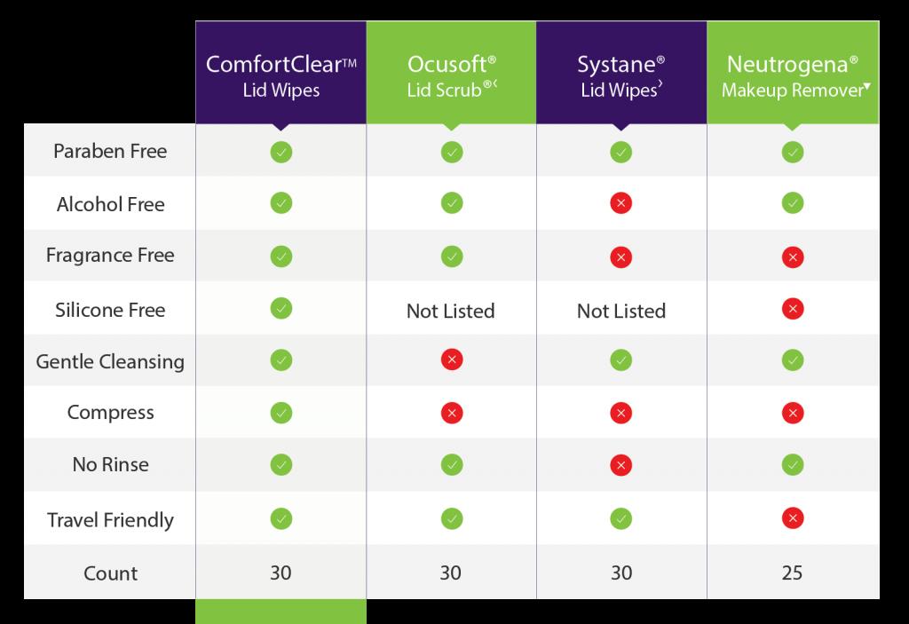 Comfort Clear Comparison Chart